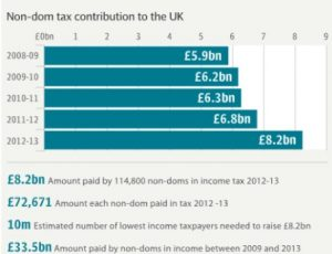 non-dom tax contribution to the uk
