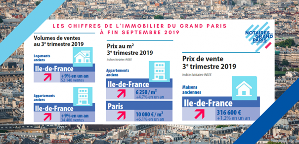 real estate grand paris september 2019